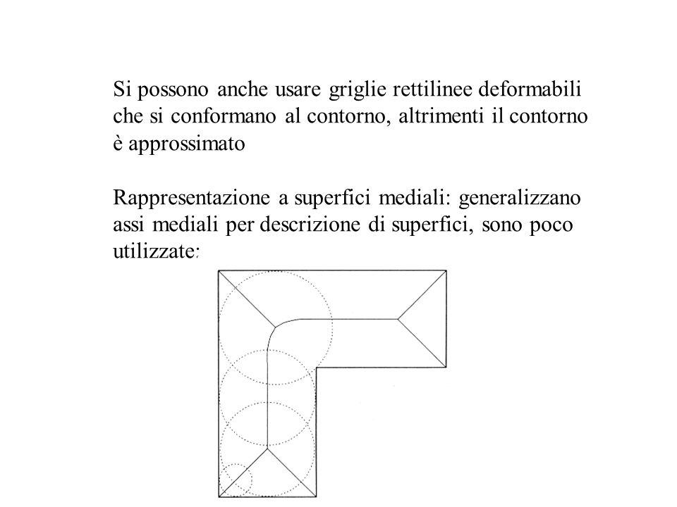 Si possono anche usare griglie rettilinee deformabili