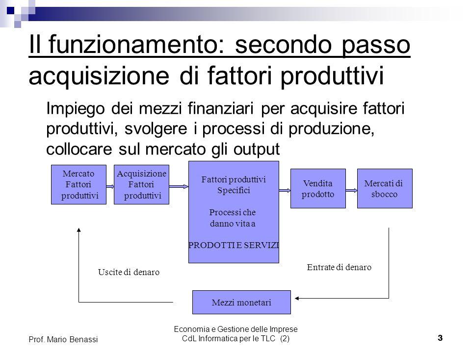 Il funzionamento: secondo passo acquisizione di fattori produttivi