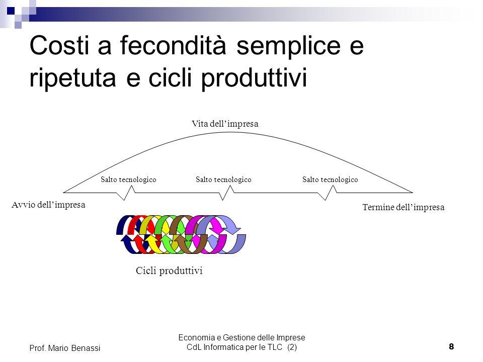 Costi a fecondità semplice e ripetuta e cicli produttivi
