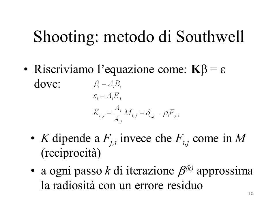 Shooting: metodo di Southwell