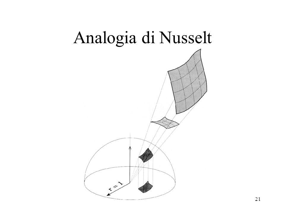 Analogia di Nusselt