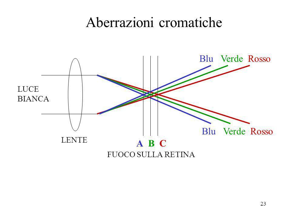 Aberrazioni cromatiche