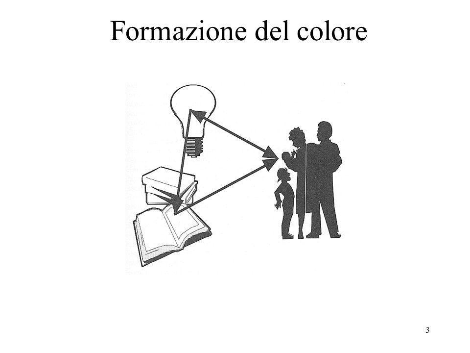 Formazione del colore