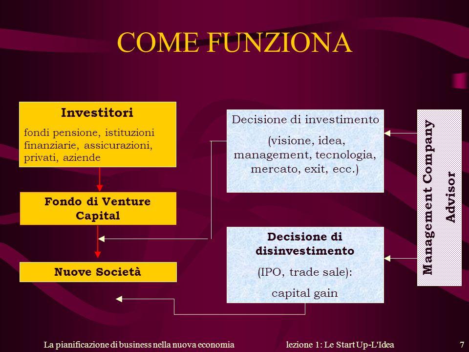 Fondo di Venture Capital