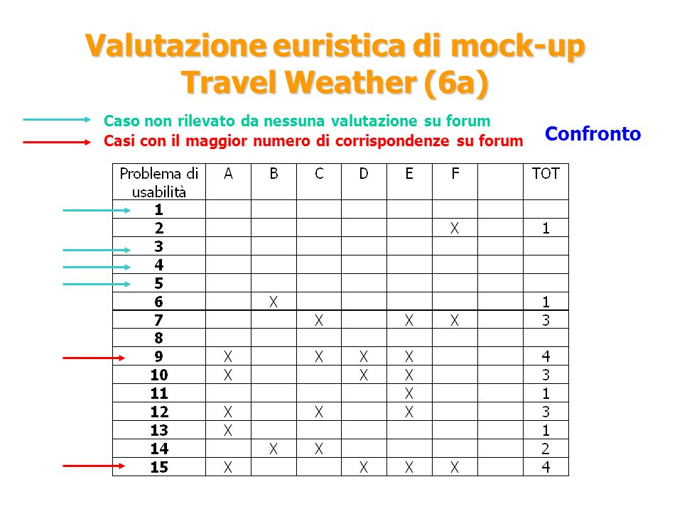 Valutazione euristica di mock-up Travel Weather (6a)