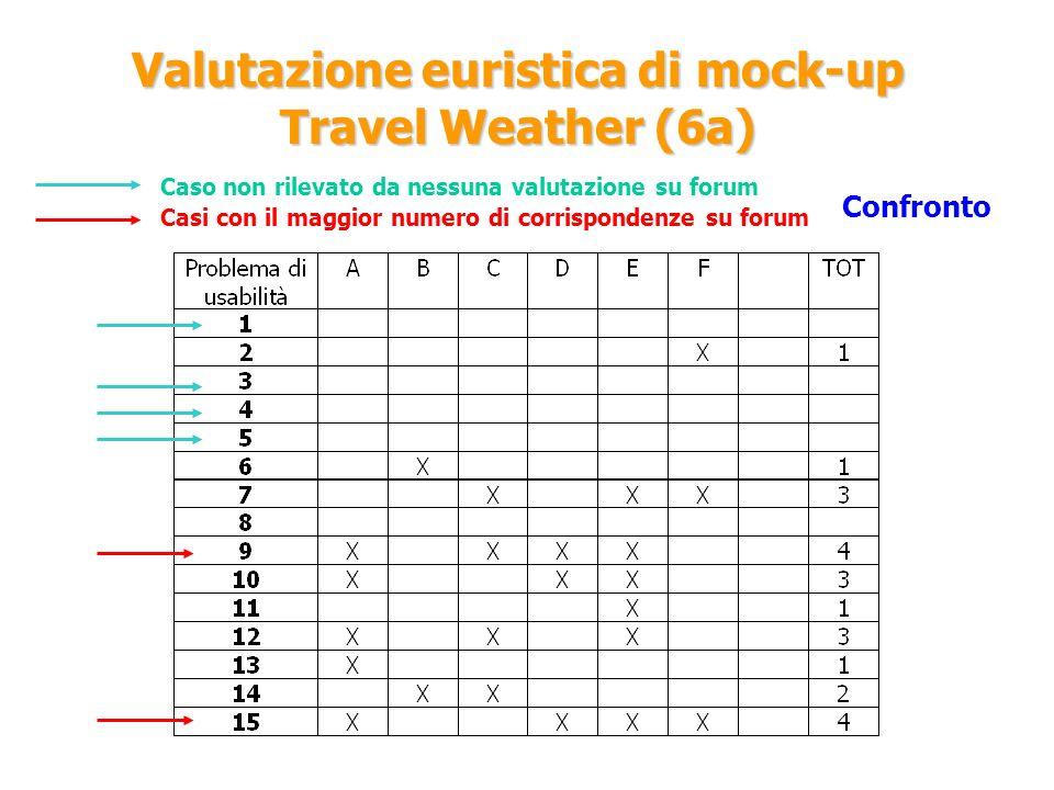 Valutazione euristica di mock-up Travel Weather (6a)
