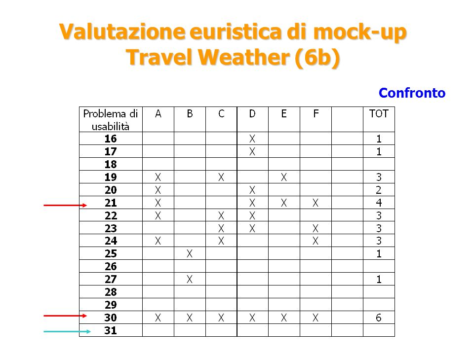 Valutazione euristica di mock-up Travel Weather (6b)