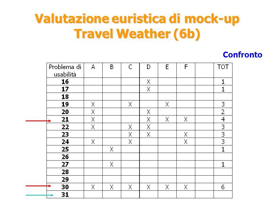 Valutazione euristica di mock-up Travel Weather (6b)