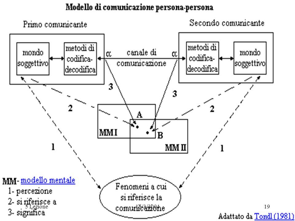 5 Lezione 15/3/2004