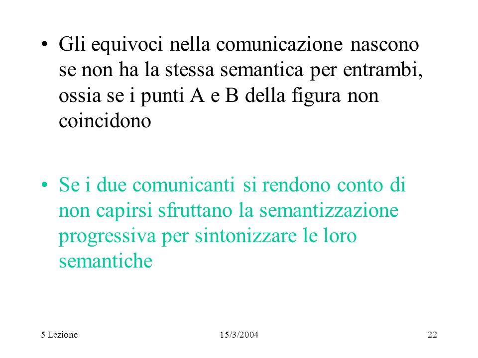 Gli equivoci nella comunicazione nascono se non ha la stessa semantica per entrambi, ossia se i punti A e B della figura non coincidono