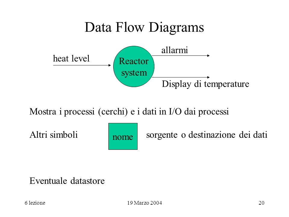 Data Flow Diagrams allarmi Reactor heat level system