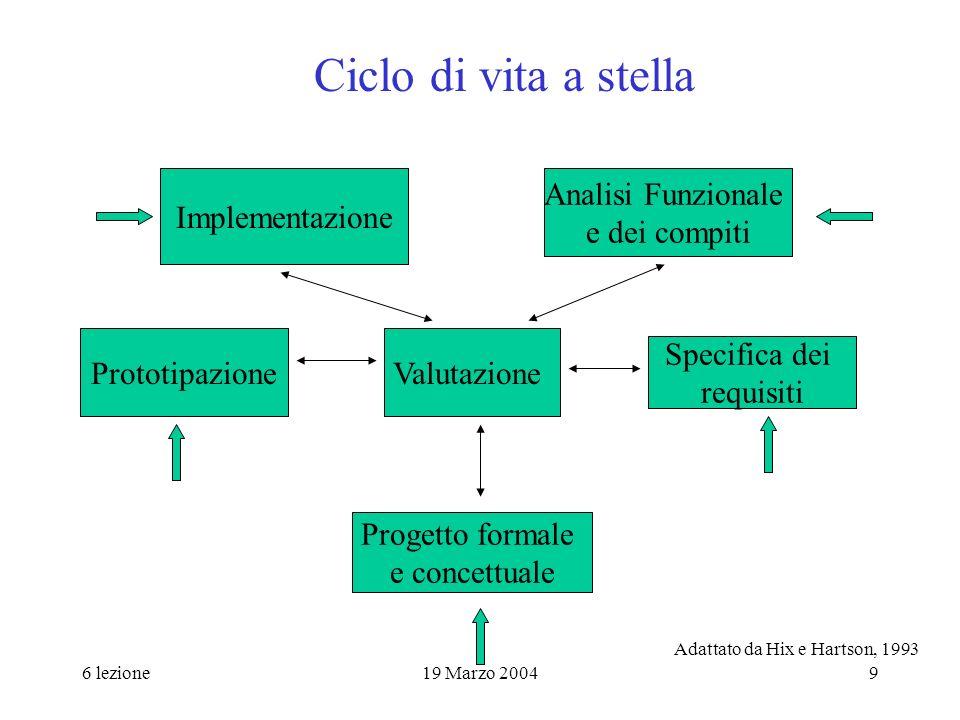 Ciclo di vita a stella Implementazione Analisi Funzionale