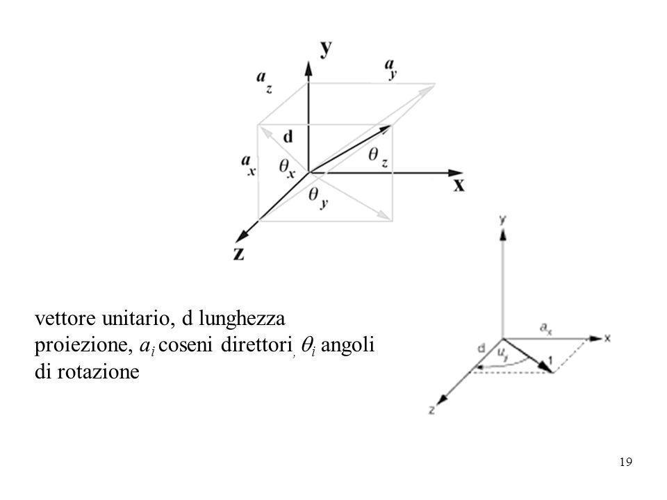 vettore unitario, d lunghezza proiezione, ai coseni direttori, qi angoli di rotazione