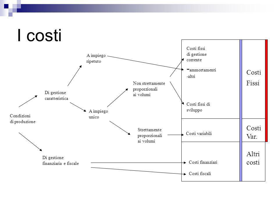 I costi -ammortamenti Costi Fissi Costi Var. Altri costi Costi fissi