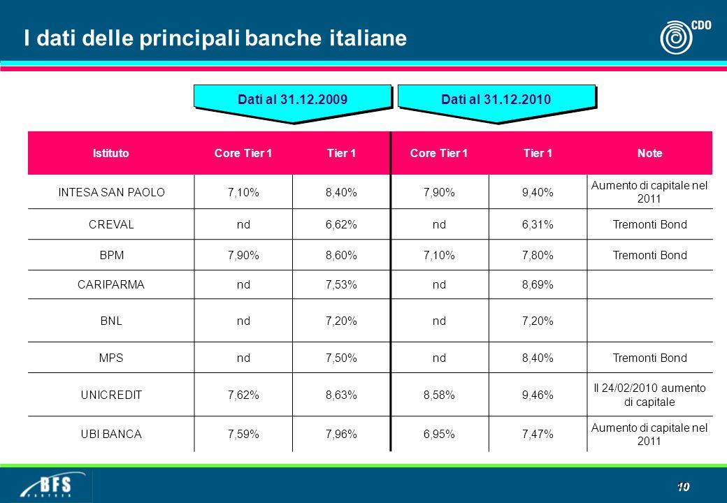 I dati delle principali banche italiane