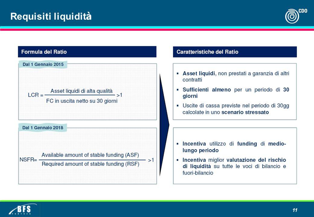 Requisiti liquidità