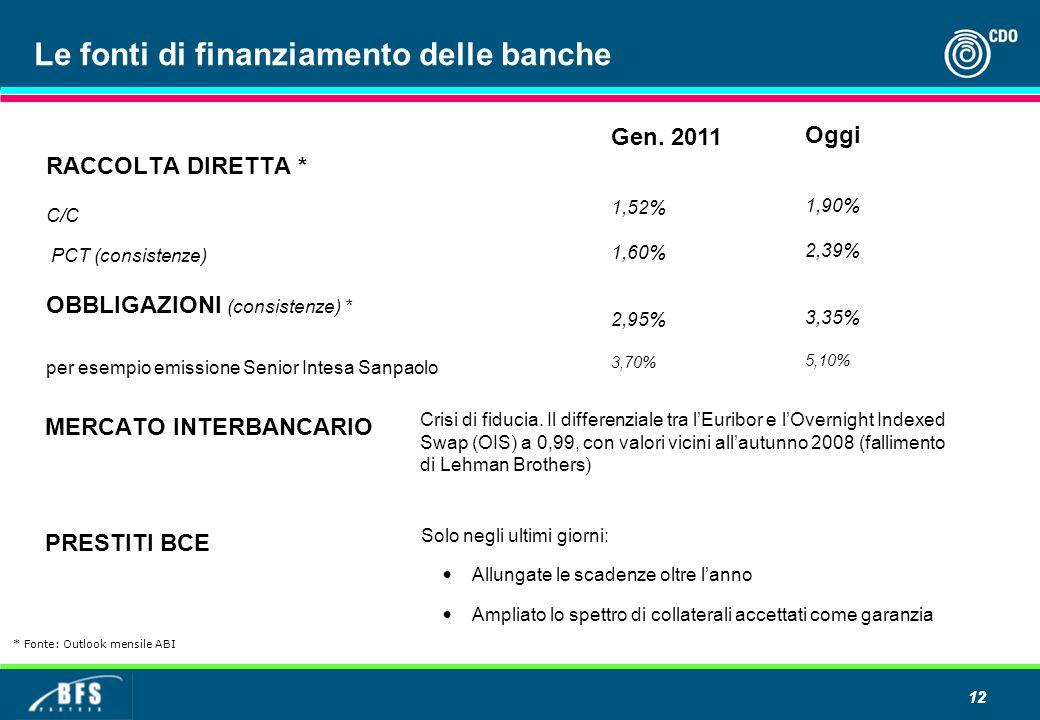 Le fonti di finanziamento delle banche