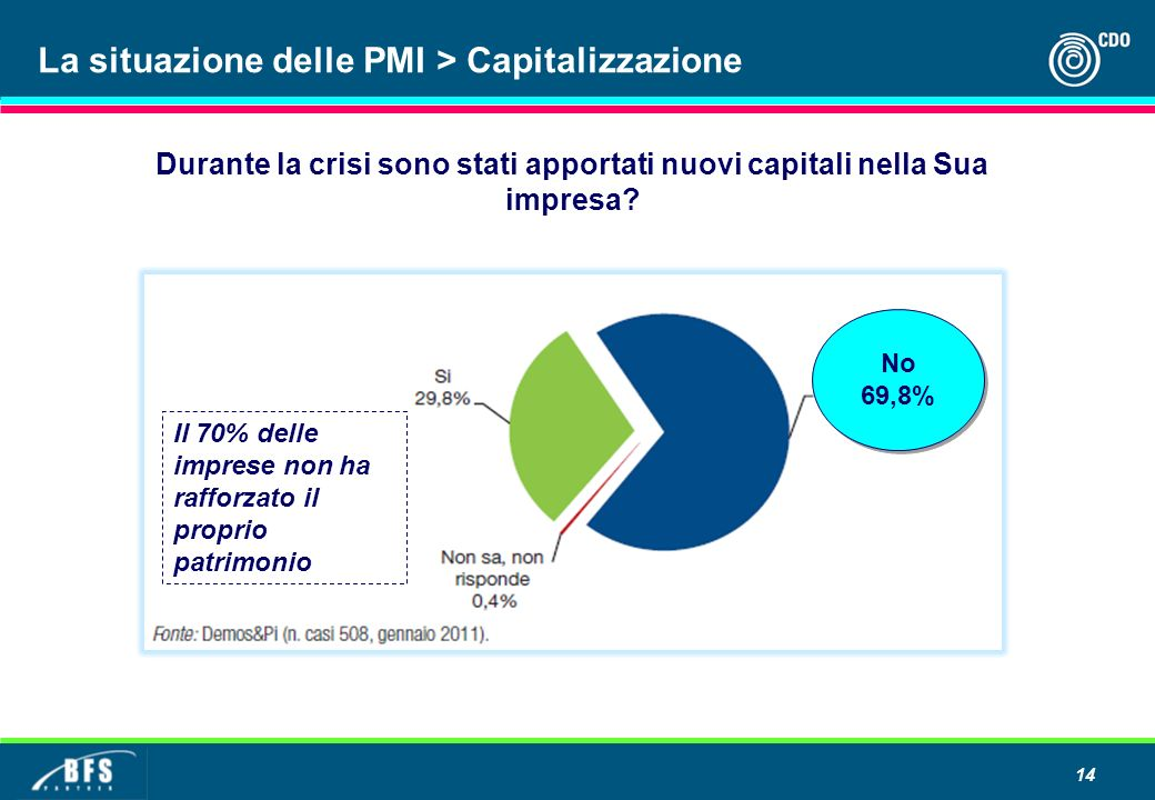 La situazione delle PMI > Capitalizzazione
