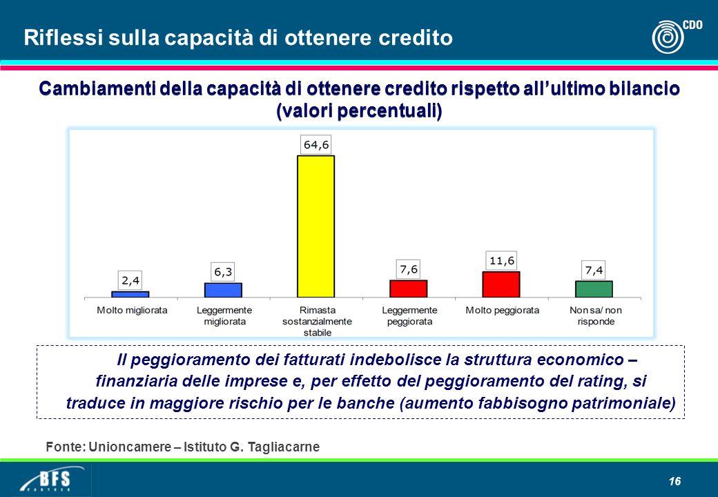 Riflessi sulla capacità di ottenere credito