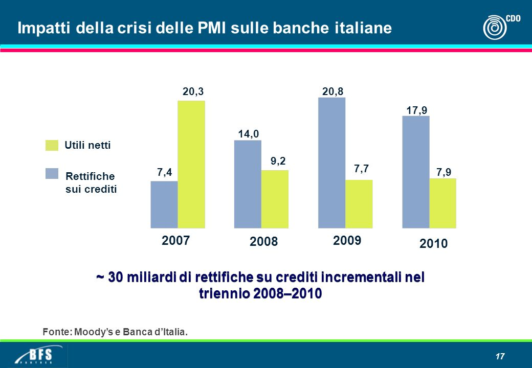 Impatti della crisi delle PMI sulle banche italiane