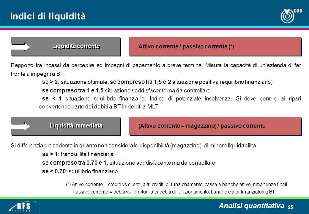 Indici di liquidità Analisi quantitativa Liquidità corrente