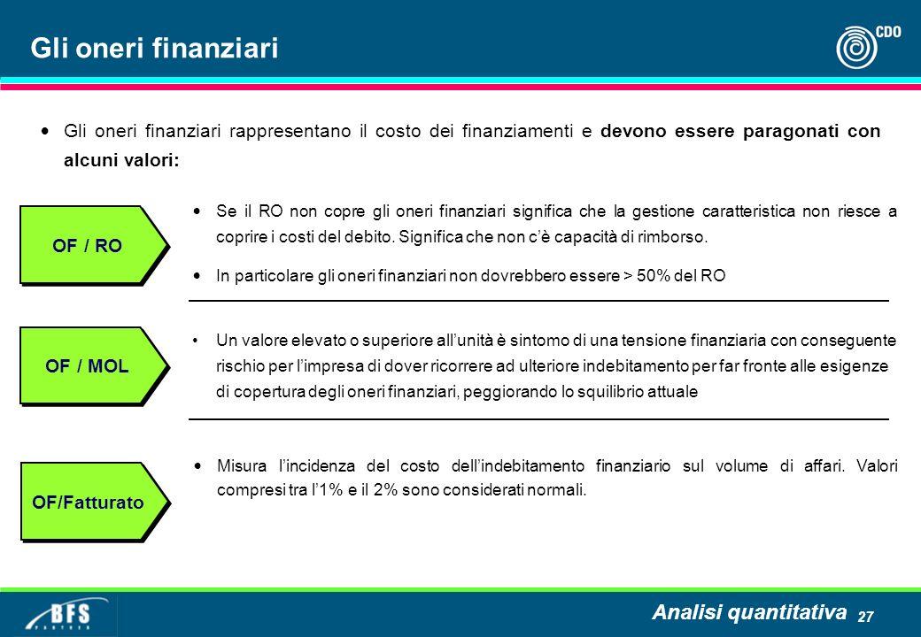 Gli oneri finanziari Analisi quantitativa