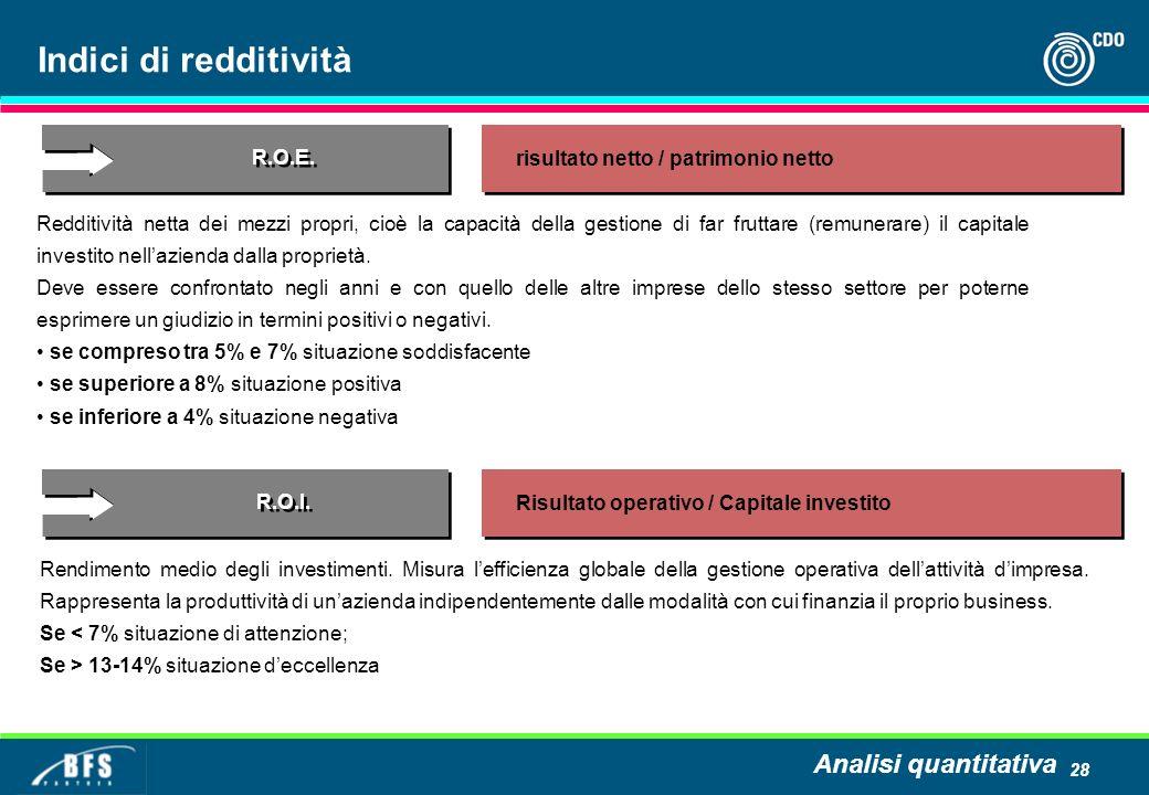 Indici di redditività Analisi quantitativa R.O.E.