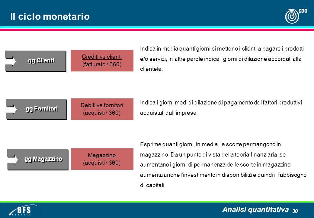 Il ciclo monetario Analisi quantitativa