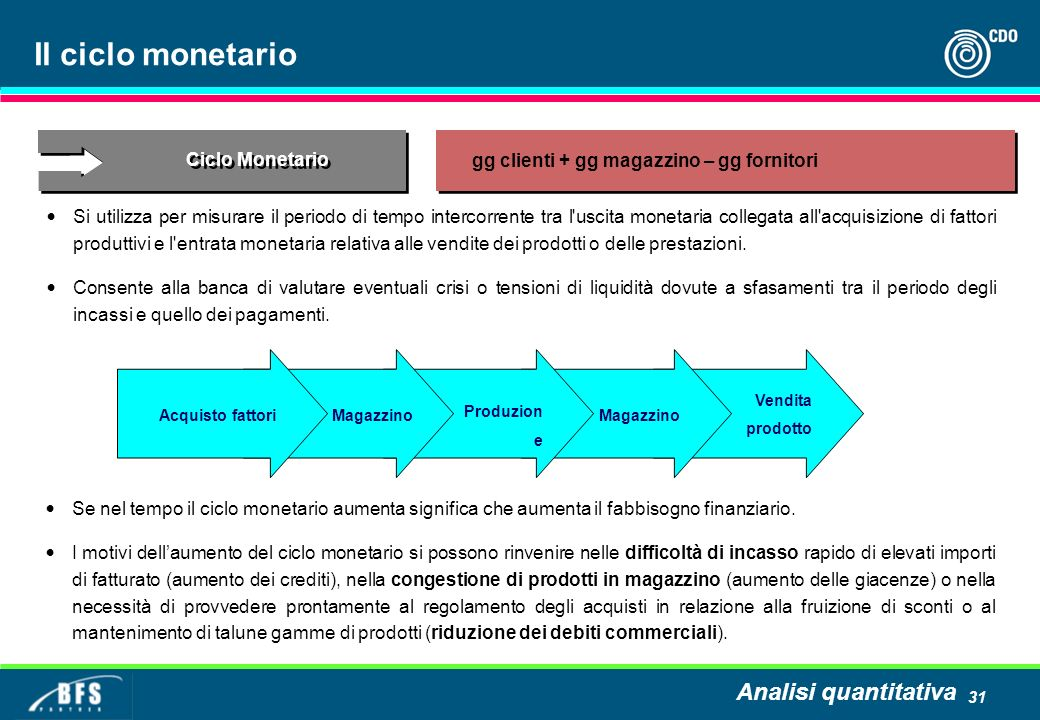 Il ciclo monetario Analisi quantitativa Ciclo Monetario