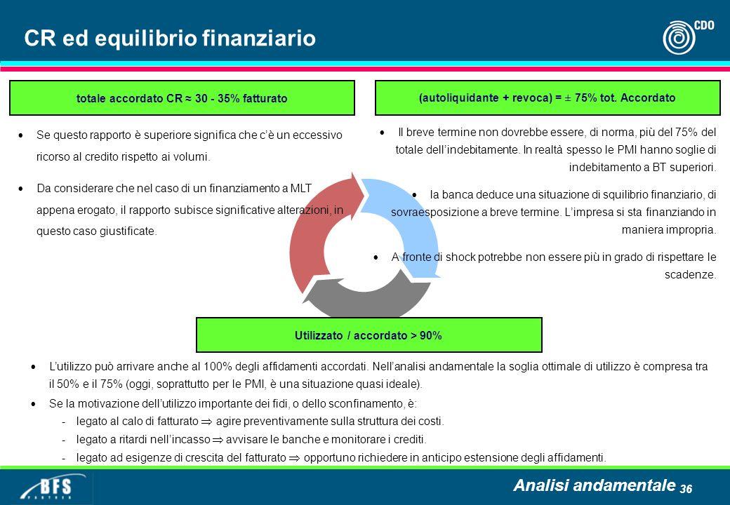 CR ed equilibrio finanziario