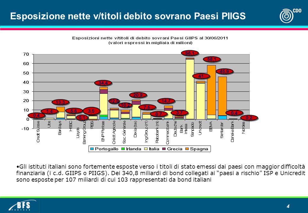 Esposizione nette v/titoli debito sovrano Paesi PIIGS