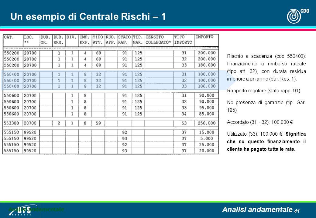 Un esempio di Centrale Rischi – 1
