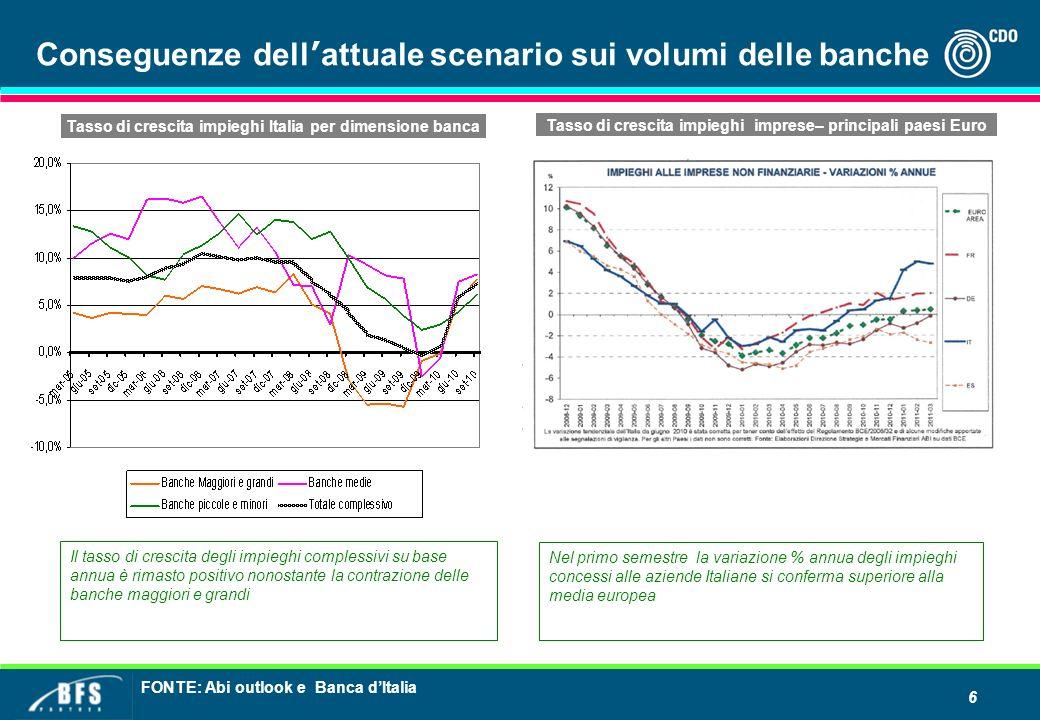 Conseguenze dell'attuale scenario sui volumi delle banche