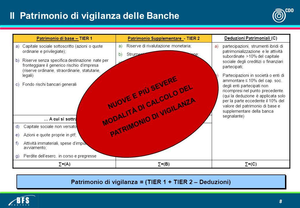 Il Patrimonio di vigilanza delle Banche
