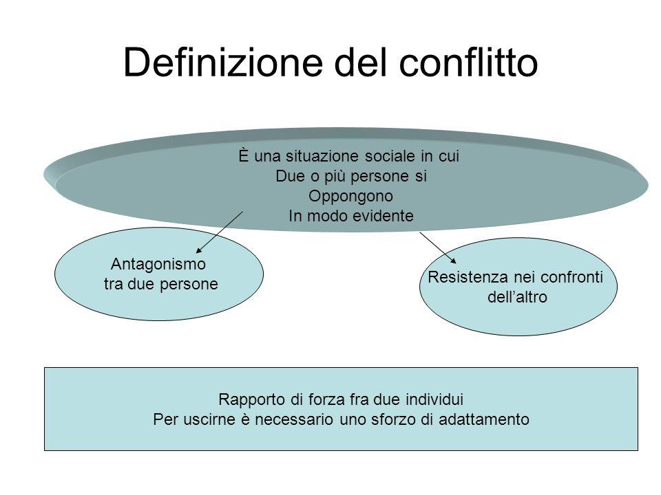 Definizione del conflitto