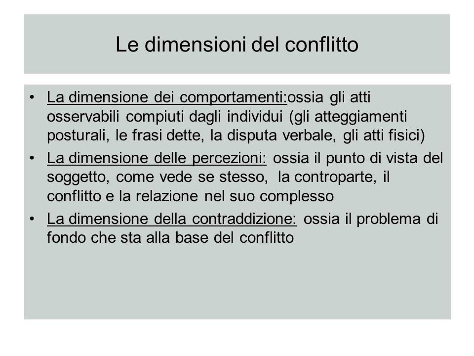 Le dimensioni del conflitto