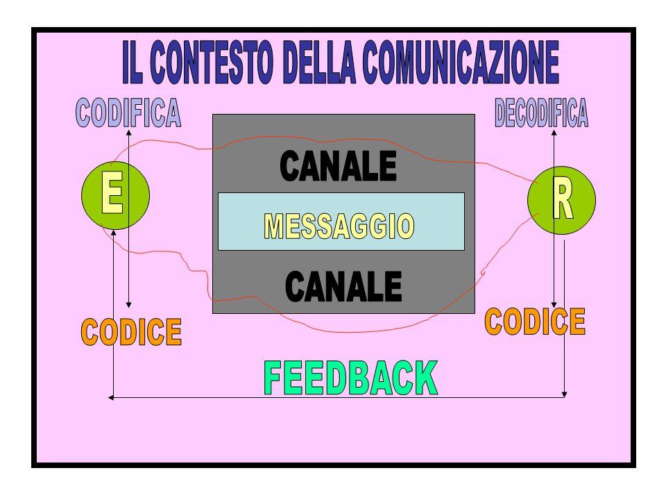 IL CONTESTO DELLA COMUNICAZIONE