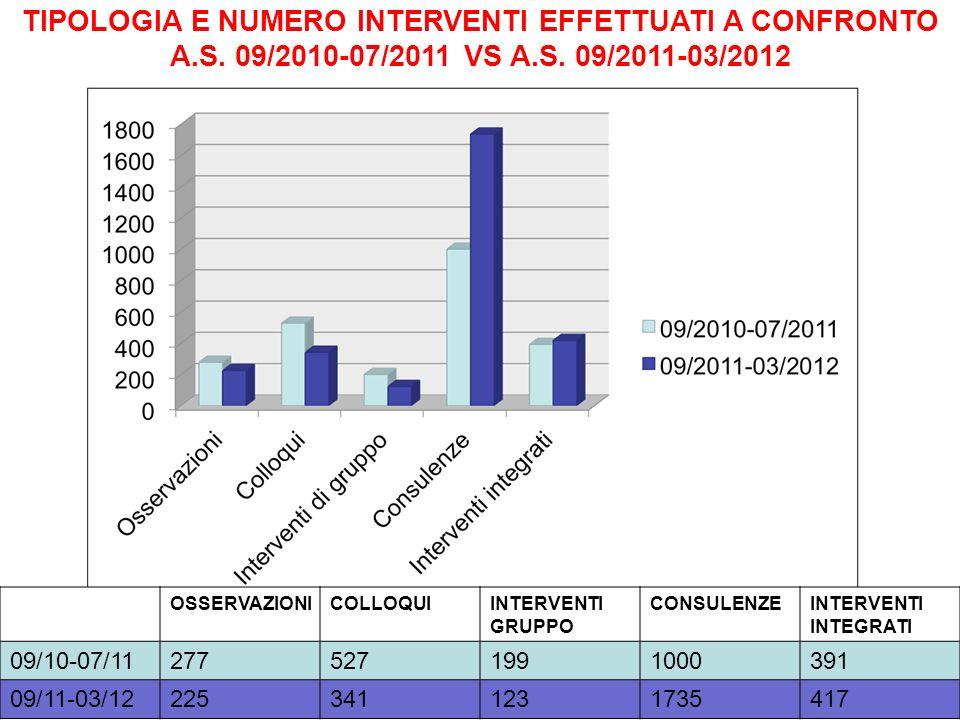 TIPOLOGIA E NUMERO INTERVENTI EFFETTUATI A CONFRONTO A. S