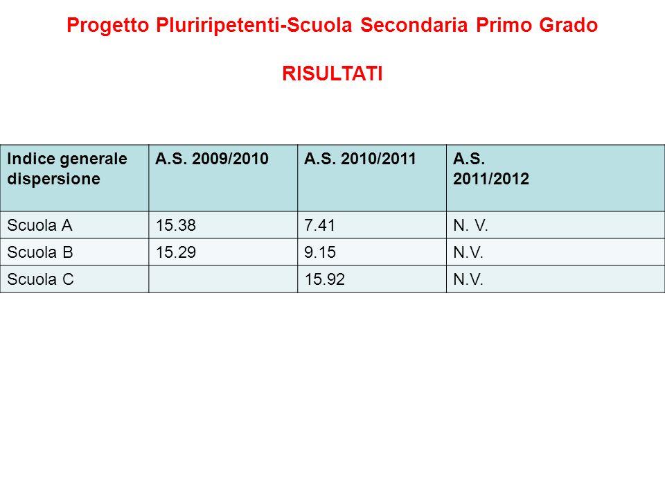 Progetto Pluriripetenti-Scuola Secondaria Primo Grado