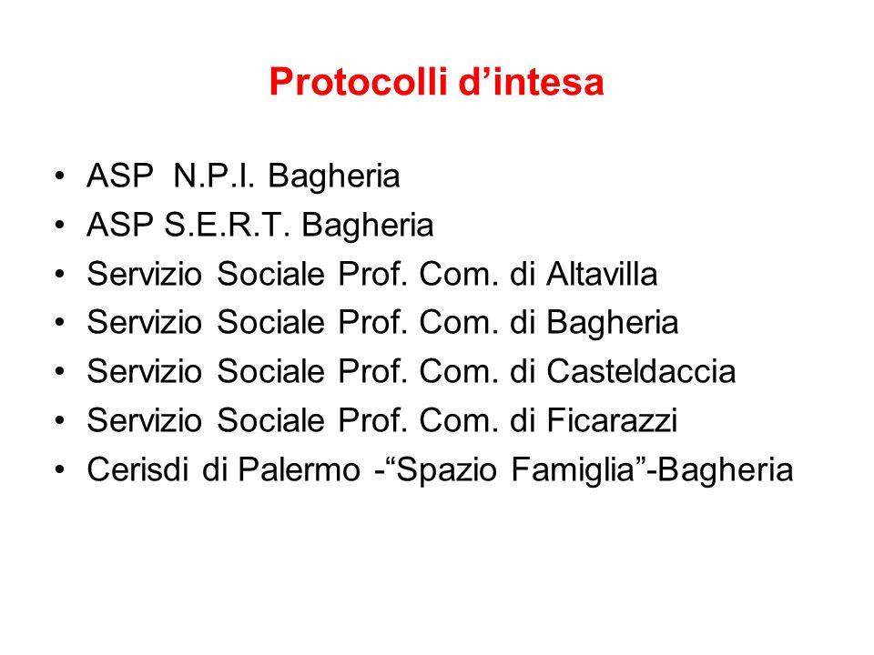 Protocolli d'intesa ASP N.P.I. Bagheria ASP S.E.R.T. Bagheria