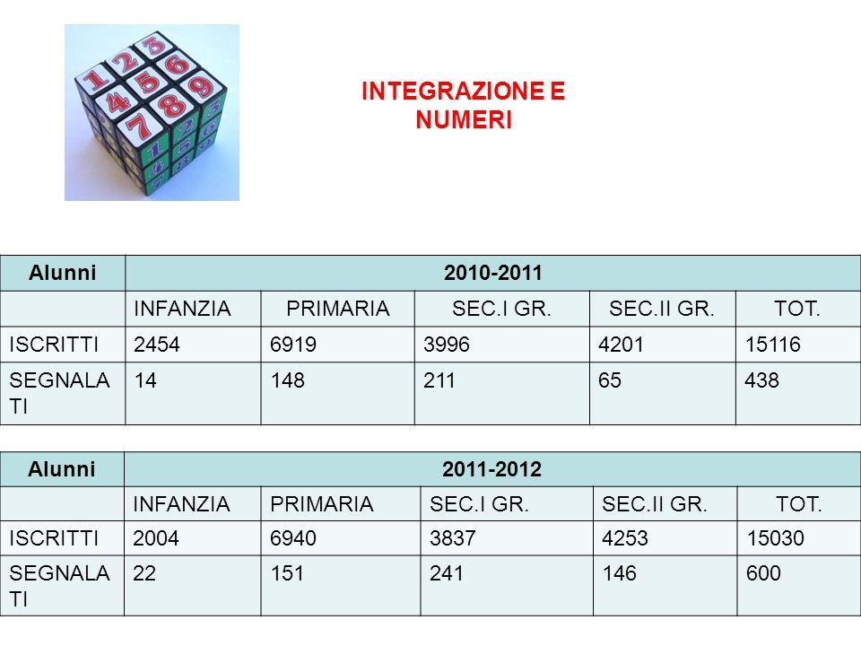 INTEGRAZIONE E NUMERI Alunni 2010-2011 INFANZIA PRIMARIA SEC.I GR.