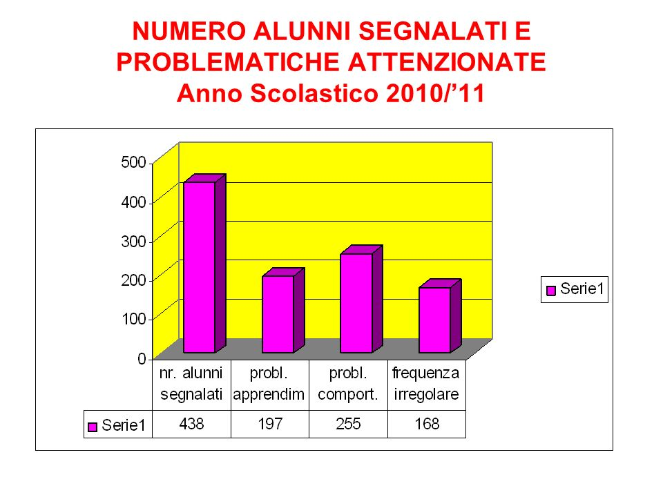 NUMERO ALUNNI SEGNALATI E PROBLEMATICHE ATTENZIONATE Anno Scolastico 2010/'11