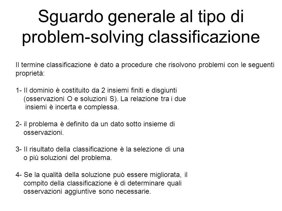 Sguardo generale al tipo di problem-solving classificazione