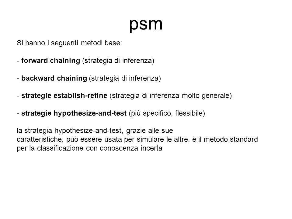 psm Si hanno i seguenti metodi base: