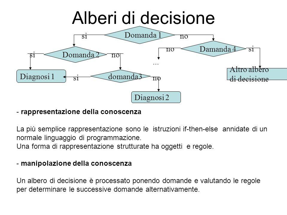 Alberi di decisione Domanda 1 si no no Damanda 4 si Domanda 2 si no