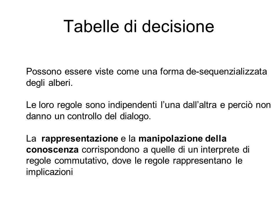 Tabelle di decisione Possono essere viste come una forma de-sequenzializzata degli alberi.