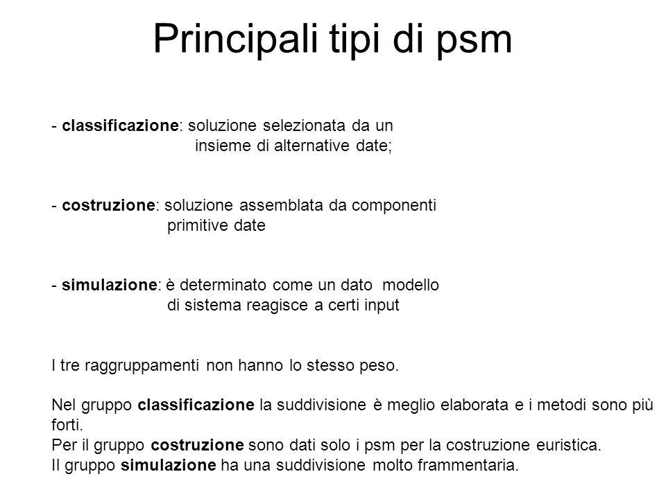 Principali tipi di psm - classificazione: soluzione selezionata da un