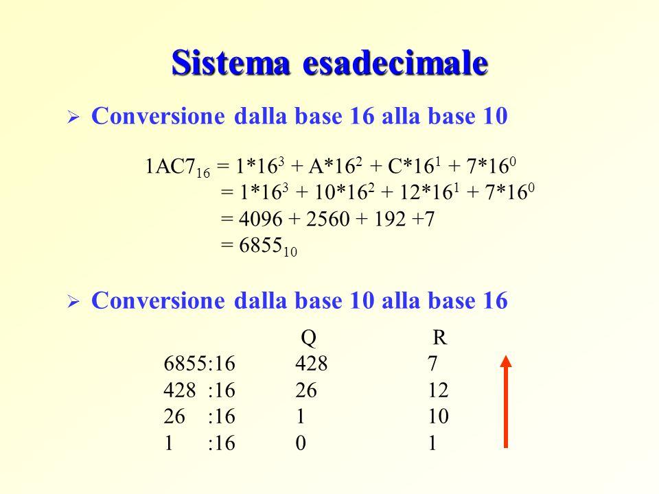 Sistema esadecimale Conversione dalla base 16 alla base 10