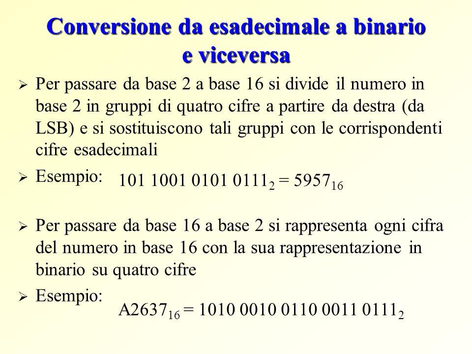 Conversione da esadecimale a binario e viceversa