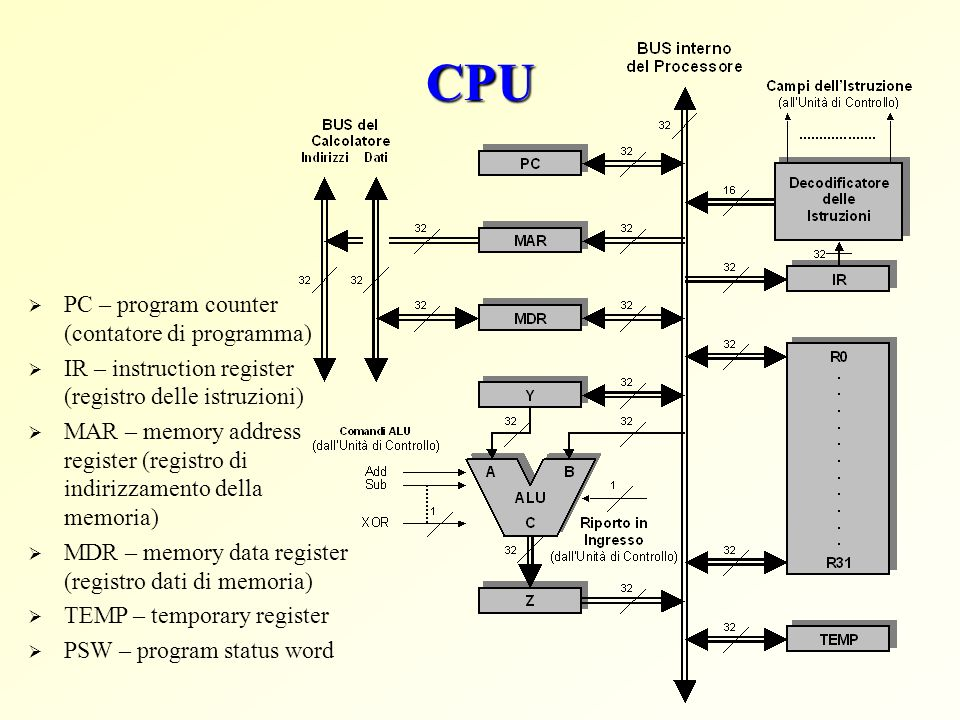 CPU PC – program counter (contatore di programma)